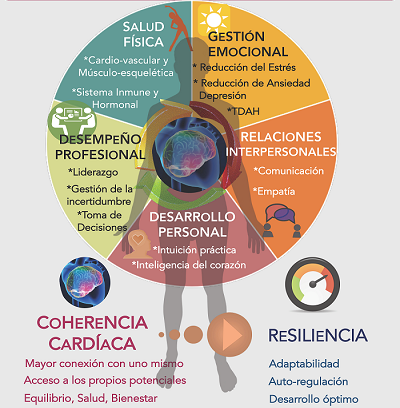 coherencia cardiaca online