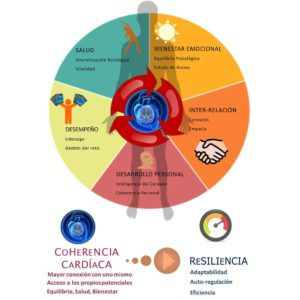 HeartMath Coherencia Cardiaca Barcelona Formacion