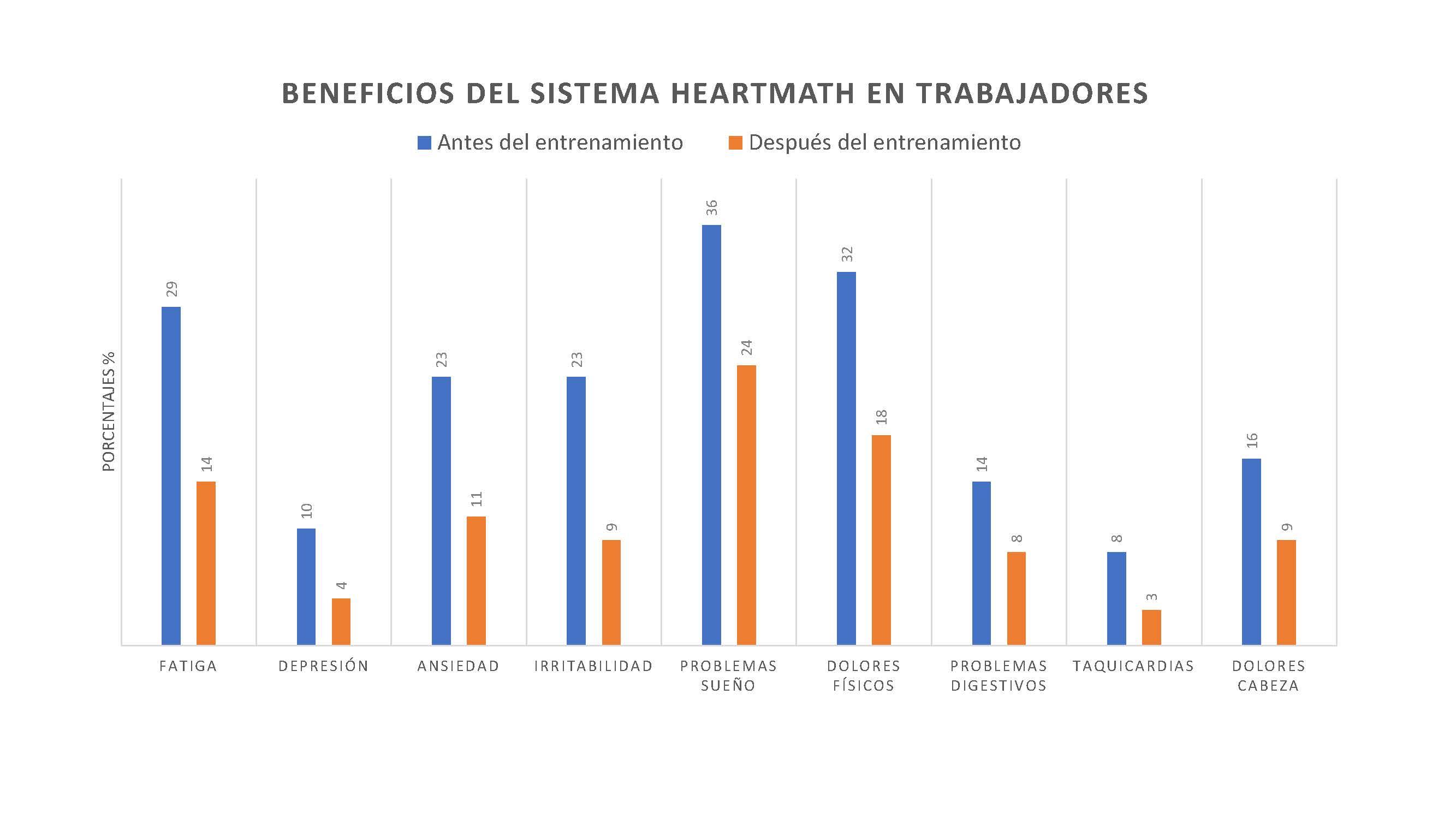 absentismo y presentismo en el trabajo. Beneficios HeartMath
